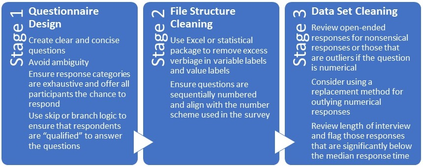The three stages of data cleaning