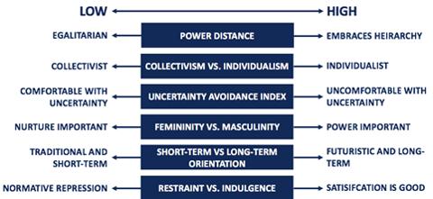 Hofstede's Cultural Dimensions Scale