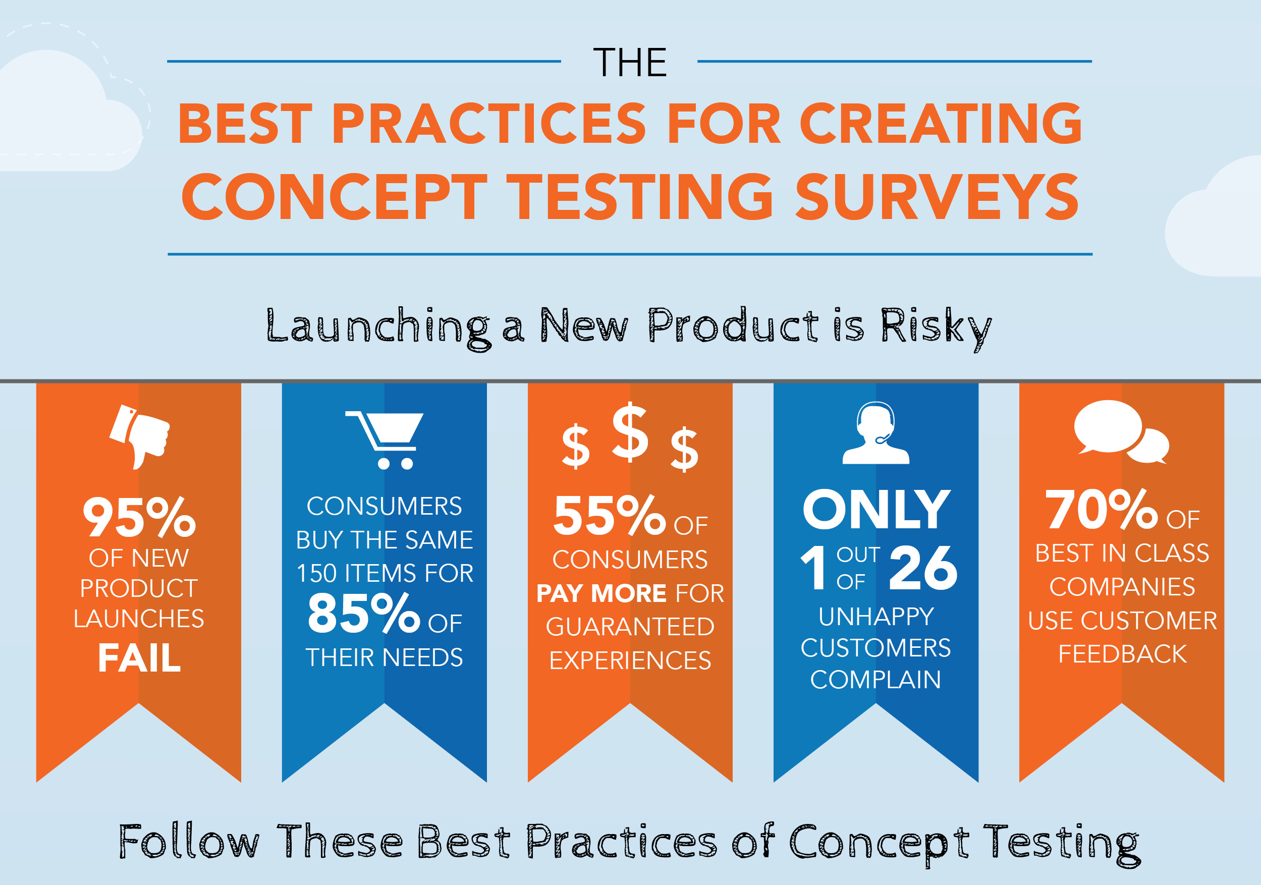 The Best Practices for Creating Concept Testing Surveys